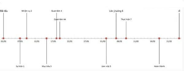 Biểu đồ thời gian giúp các sĩ tử ghi nhớ mốc thời gian và sự kiện tốt hơn